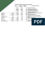 Attock Petroleum Trend Analysis and Common Size Analysis (2)