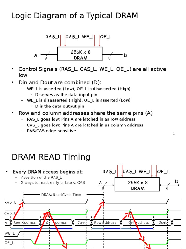 Logic Diagram Of A Typical Dram Dynamic Random Access Memory How To Read Computer Architecture