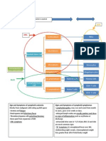 Leukemias and Lymphomas Flow Chart Modified