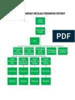 Struktur Organisasi Instalasi Perawatan Intensif