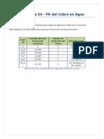 Diagrama Eh-pH Del Cobre en Agua.