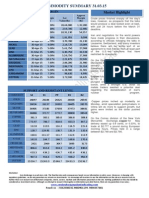 Daily Report Commodities