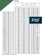 Tap Chart UNC_UNF Threads