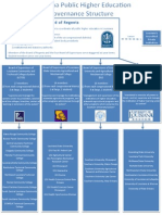 EDLD 8433 Governance Structure With Detail