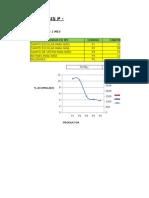 Analisis Pq - d. Relacional - Dist. Planta