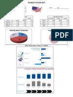 template market data (usa)