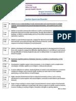 ASD ID Teams DSM v Checklist