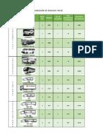 Configuracion de Vehiculos y Pesos