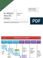 Enfoques de La Calidad y Linea Del Tiempo.