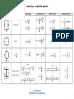 geometrijske_karakteristike_preseka.pdf