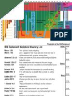 Old Testament Timeline Bookmark
