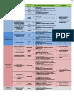 Procesos y Funciones Vitales - Cuadro de Hormonas