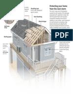 Hurricane-proof house