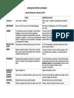Principais diferenças e semelhanças entre a Docência Presencial e a Docência em EAD