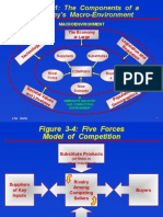 Analisis Industri Porter