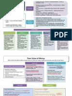 Finance Basics Cheat Sheet2