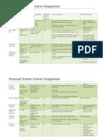 Personal Trainer Course Comparison UK