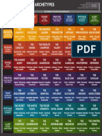 The 49 Personality Archetypes Matrix