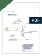 Mindmap DIS ISO 14001 2015