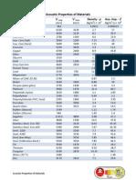 UT Mat Prop.pdf