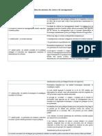 Comparatif projet de loi renseignement