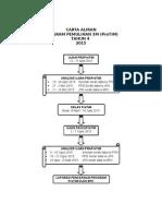 Carta Aliran ProTiM 2015