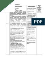 Proceduri Si Tehnici de Audit