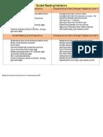 F&P Level Indicators