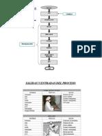 Mapa de proceso elaboración de suelas