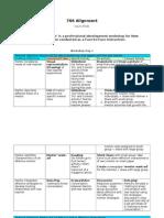 portfolio alignment chart
