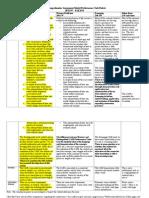 the comprehensive assessment model task rubric spring 2015