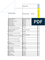 DM API 571