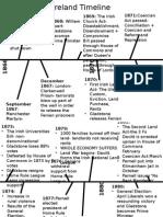 Edexcel Revision  Ireland Timeline 1867-1922