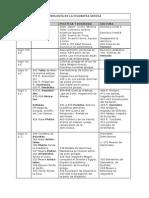 Filosofía Griega - Cronología y Mapa