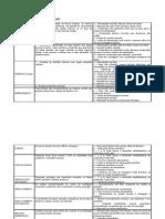 Tabela Geral de Defeitos de Fundição