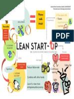 Lean Start-Up mapa mental