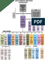Organograma DAF - Atualizado