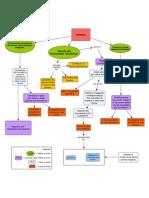 Mappa concettuale sulle conseguenze dell'avvento del sistema fabbrica sulla società.