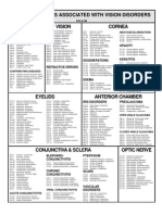 Common Ophthalmic Codes