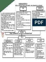 Esquema Del Pensar y Filosofar CPS.doc