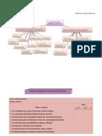 Evaluación de  Materiales Didáctico
