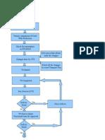 ABAP Development Process