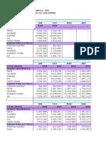 Consumo Mensal de Energia Elétrica Por Classe (Regiões e Subsistemas) - 2004-2015