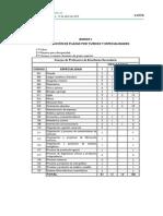 Oposiciones Docentes 2015 - Anexo I. Distribución de Plazas Por Turnos y Especialidades