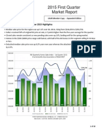 Charlottesville 2015 1st Quarter Real Estate Market Report