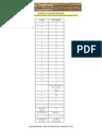 Normas de Transliteração UC