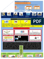 Infografia Gestion Logistica