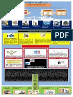 Infografia Gestion Logistica