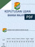 Keputusan Ujian Bahasa Malaysia Tahun 1 2014
