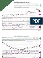 Nairobi Stock Exchange Technical Analysis - 29th January 2010